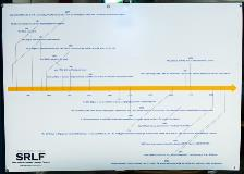 SRLF Timeline Poster - First Decade: 1987-1997